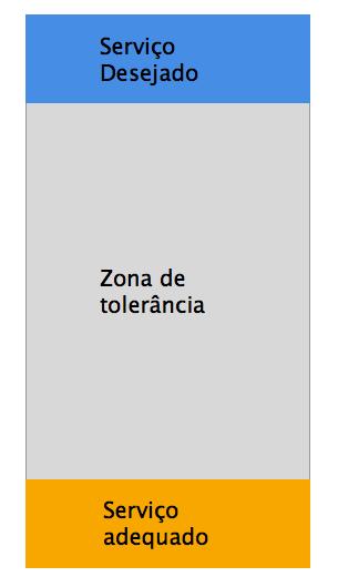 zona_de_tolerancia