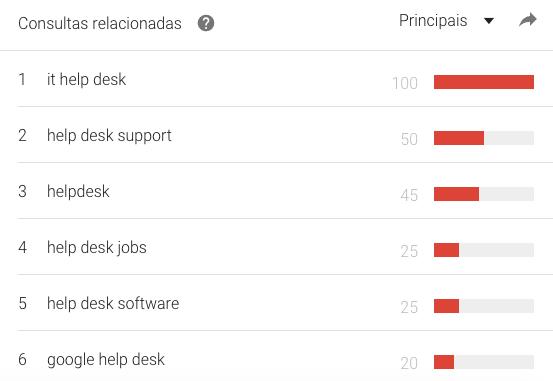 Help Desk ou Helpdesk - mundo palavras