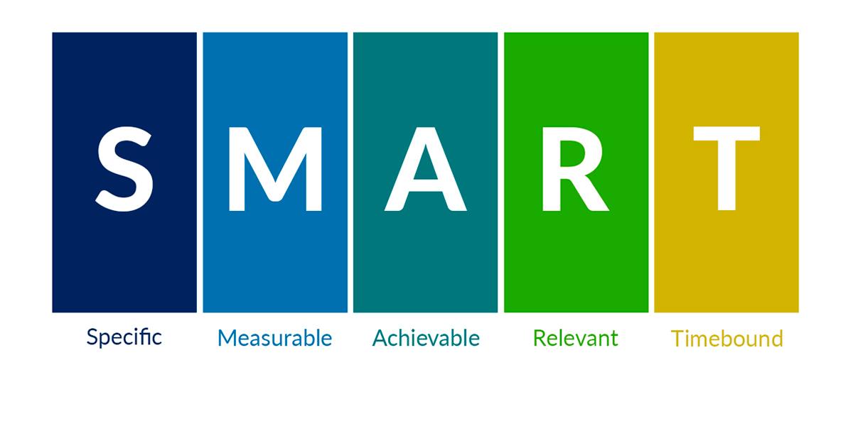 O que são Objetivos SMART?
